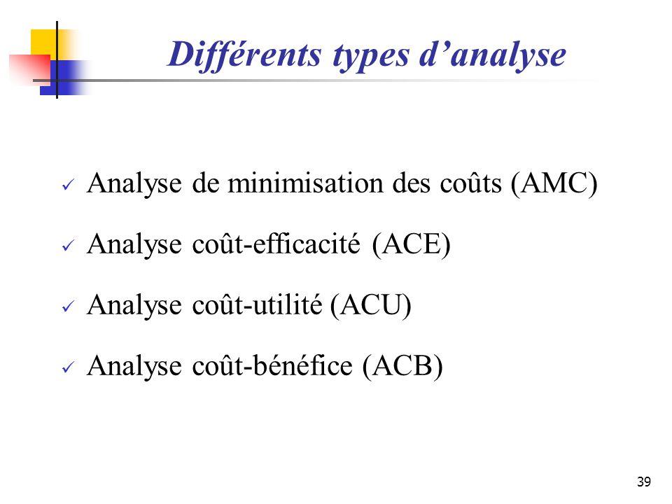Différents types danalyse Analyse de minimisation des coûts (AMC) Analyse coût-efficacité (ACE) Analyse coût-utilité (ACU) Analyse coût-bénéfice (ACB)