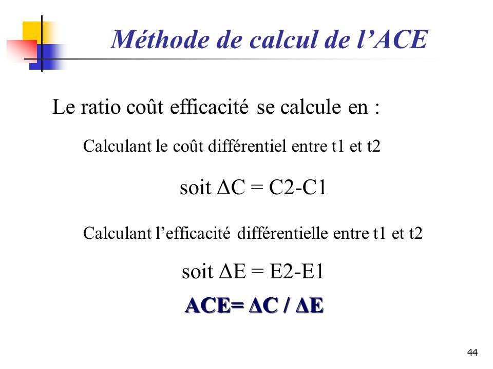 Méthode de calcul de lACE Le ratio coût efficacité se calcule en : Calculant le coût différentiel entre t1 et t2 soit ΔC = C2-C1 Calculant lefficacité