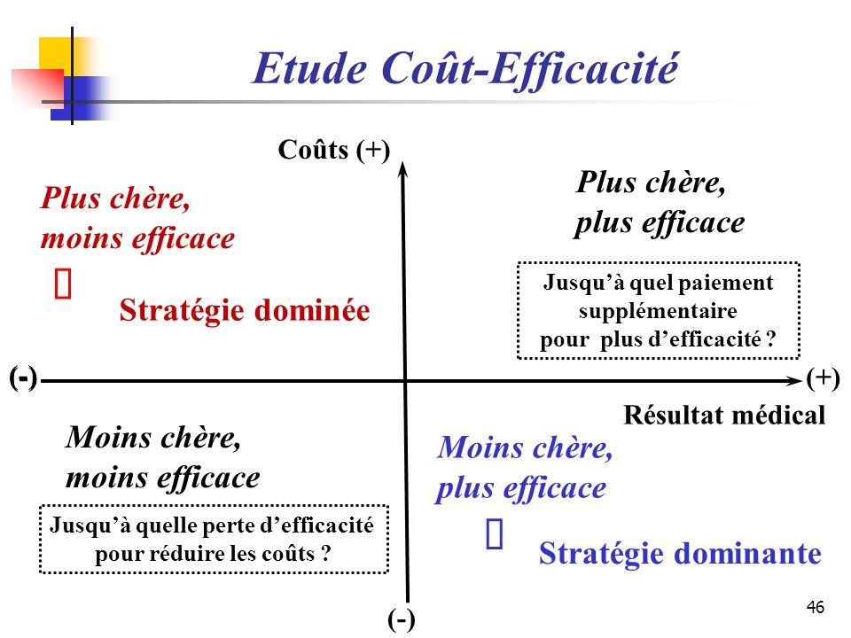 46 Plus chère, moins efficace Stratégie dominée Jusquà quel paiement supplémentaire pour plus defficacité ? Plus chère, plus efficace Coûts (+) Moins