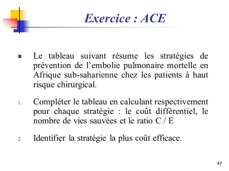 Exercice : ACE Le tableau suivant résume les stratégies de prévention de lembolie pulmonaire mortelle en Afrique sub-saharienne chez les patients à ha