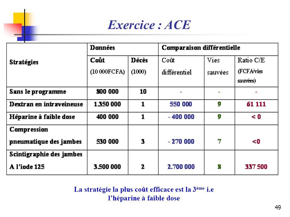 49 La stratégie la plus coût efficace est la 3 ème i.e lhéparine à faible dose Exercice : ACE