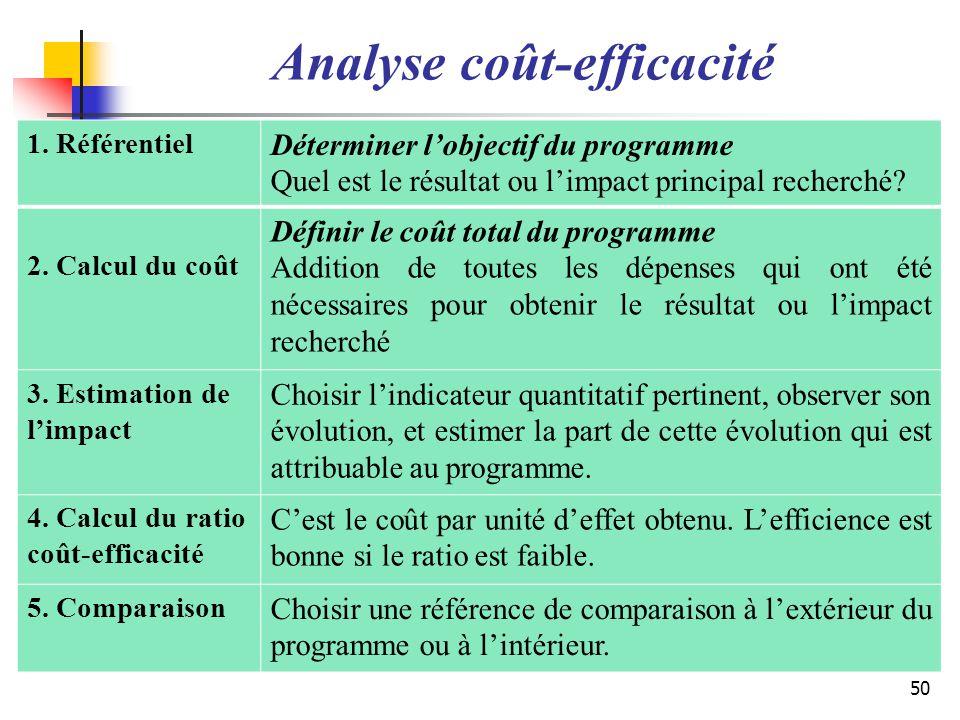 Analyse coût-efficacité 1. Référentiel Déterminer lobjectif du programme Quel est le résultat ou limpact principal recherché? 2. Calcul du coût Défini