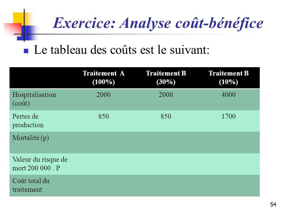 Exercice: Analyse coût-bénéfice Le tableau des coûts est le suivant: 54 Traitement A (100%) Traitement B (30%) Traitement B (10%) Hospitalisation (coû