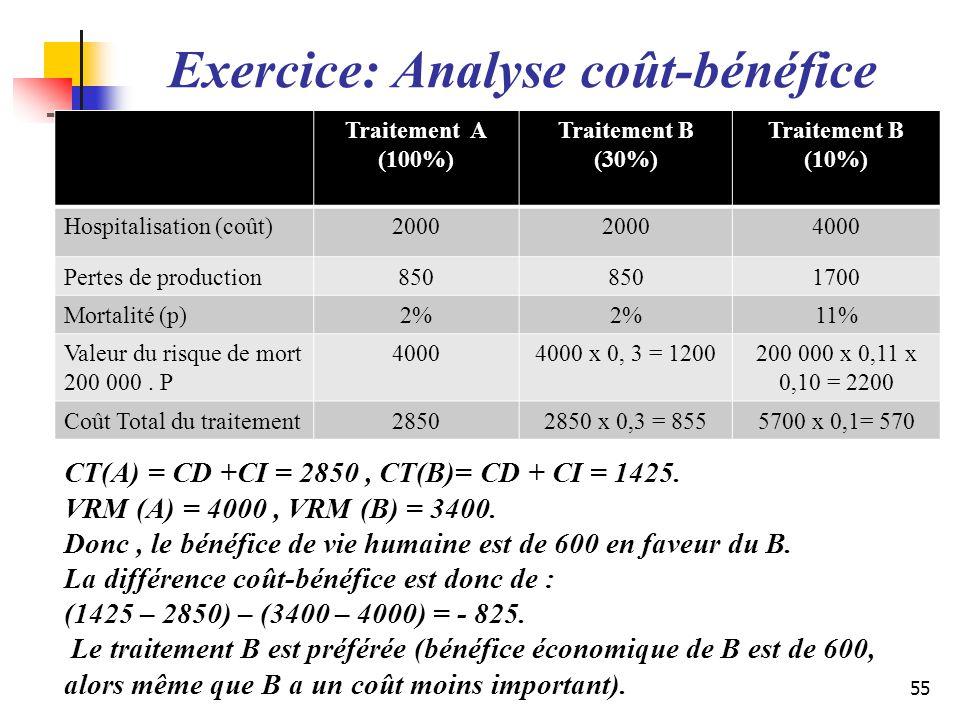 CT(A) = CD +CI = 2850, CT(B)= CD + CI = 1425. VRM (A) = 4000, VRM (B) = 3400. Donc, le bénéfice de vie humaine est de 600 en faveur du B. La différenc