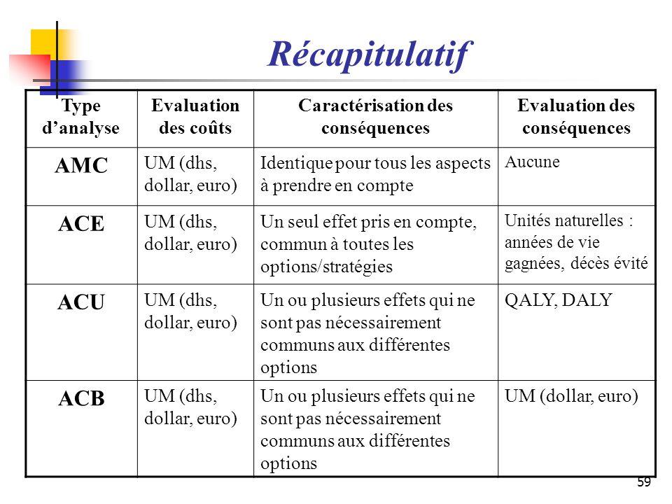 Récapitulatif 59 Type danalyse Evaluation des coûts Caractérisation des conséquences Evaluation des conséquences AMC UM (dhs, dollar, euro) Identique
