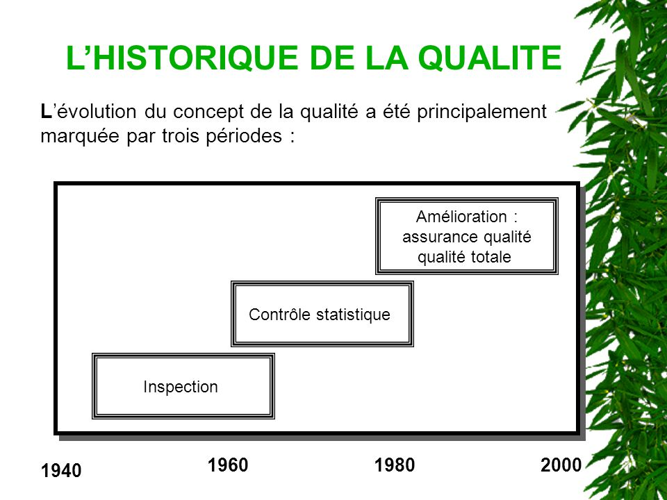 LHISTORIQUE DE LA QUALITE Lévolution du concept de la qualité a été principalement marquée par trois périodes : Amélioration : assurance qualité qualité totale Contrôle statistique Inspection 1940 196019802000