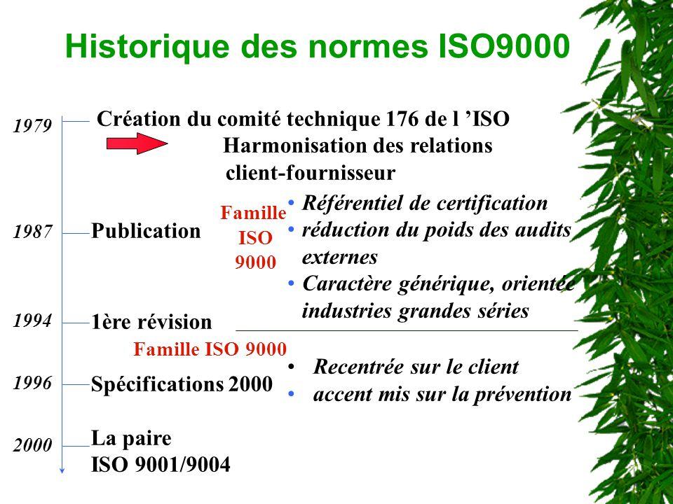 1979 1987 1994 1996 2000 Création du comité technique 176 de l ISO Harmonisation des relations client-fournisseur Publication 1ère révision Spécificat