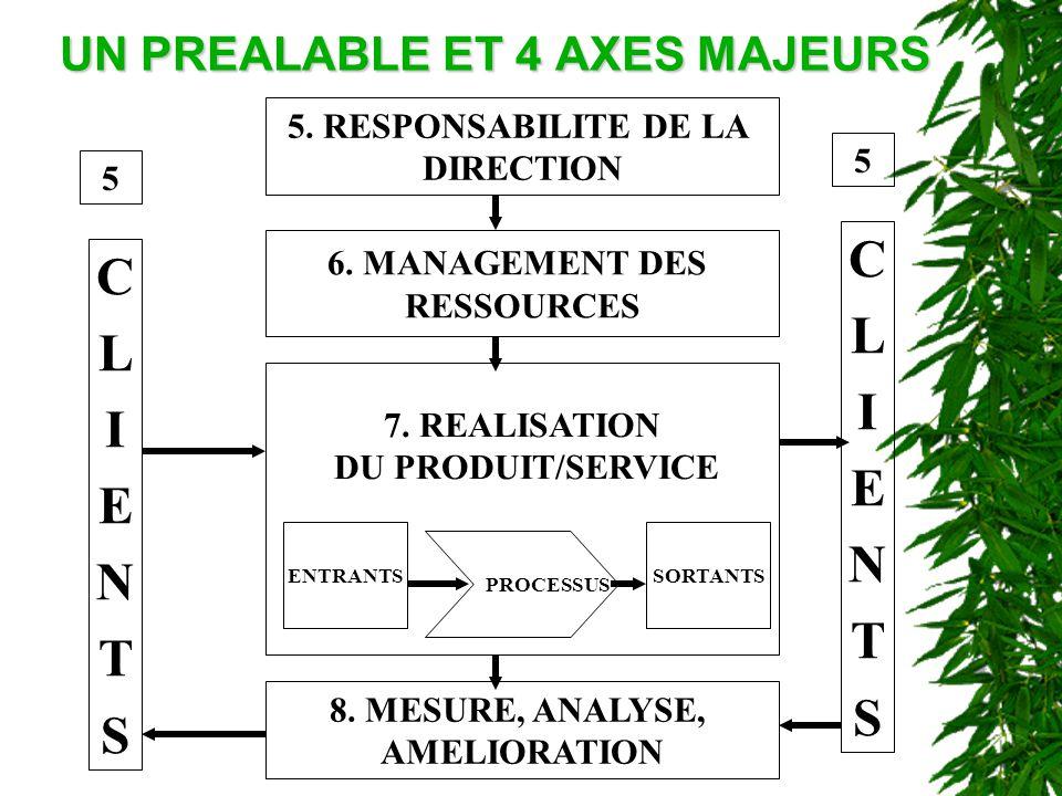 UN PREALABLE ET 4 AXES MAJEURS 5. RESPONSABILITE DE LA DIRECTION 6. MANAGEMENT DES RESSOURCES 7. REALISATION DU PRODUIT/SERVICE 8. MESURE, ANALYSE, AM