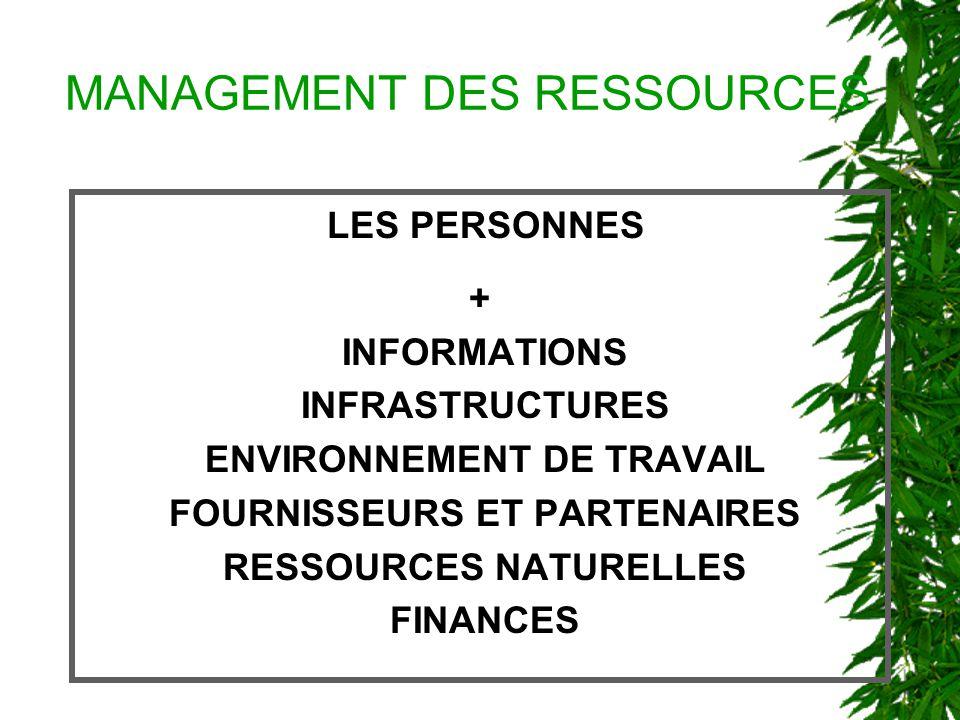 MANAGEMENT DES RESSOURCES LES PERSONNES + INFORMATIONS INFRASTRUCTURES ENVIRONNEMENT DE TRAVAIL FOURNISSEURS ET PARTENAIRES RESSOURCES NATURELLES FINANCES