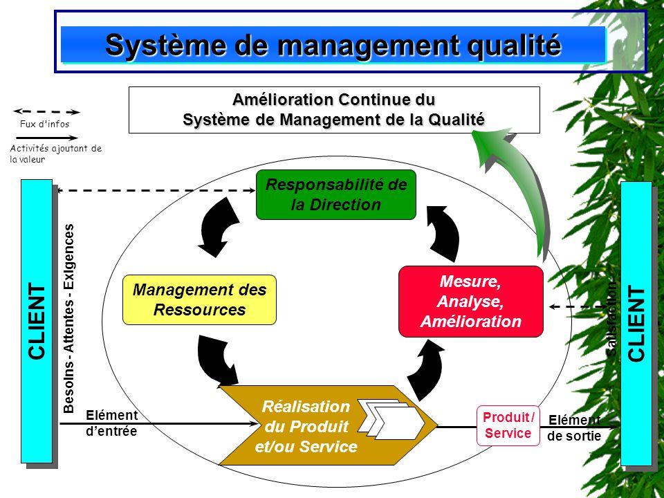LES NORMES ISO 9000 Système de management qualité Responsabilité de la Direction Management des Ressources Besoins - Attentes - Exigences CLIENT Eléme
