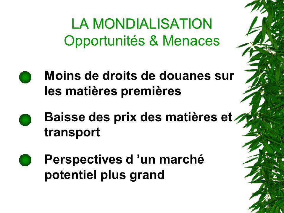 LA MONDIALISATION LA MONDIALISATION Opportunités & Menaces Moins de droits de douanes sur les matières premières Baisse des prix des matières et transport Perspectives d un marché potentiel plus grand