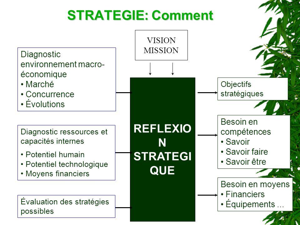 STRATEGIE: Comment REFLEXIO N STRATEGI QUE Objectifs stratégiques Besoin en compétences Savoir Savoir faire Savoir être VISION MISSION Besoin en moyen