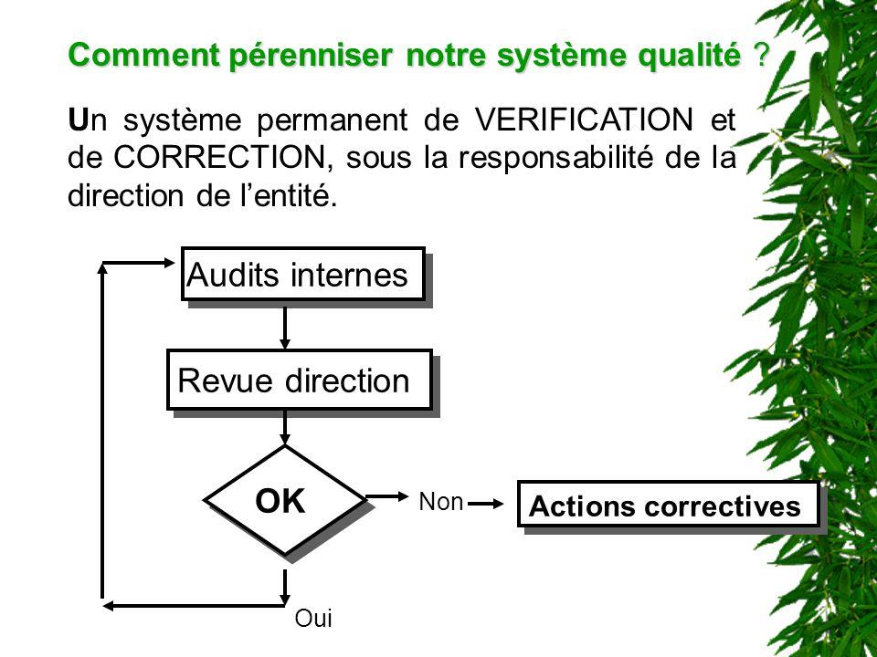 Comment pérenniser notre système qualité ? Un système permanent de VERIFICATION et de CORRECTION, sous la responsabilité de la direction de lentité. A