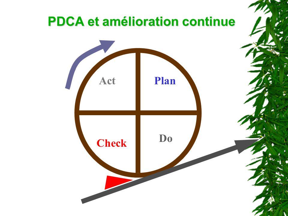 Plan Do Act Check PDCA et amélioration continue
