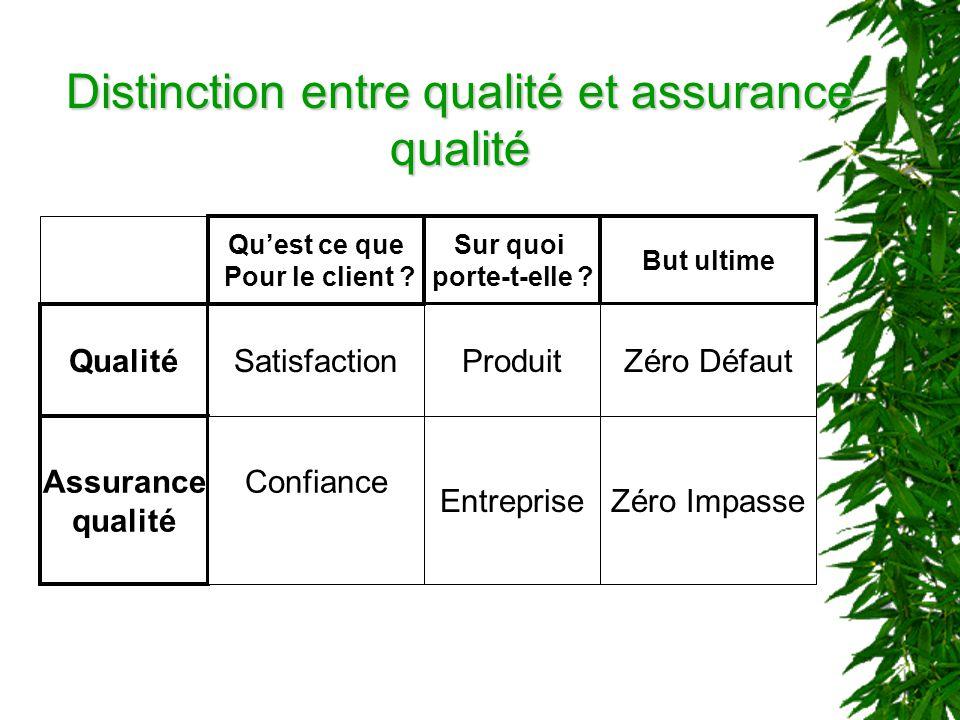 Distinction entre qualité et assurance qualité Sur quoi porte-t-elle ? But ultime Qualité SatisfactionProduitZéro Défaut Assurance qualité Confiance E