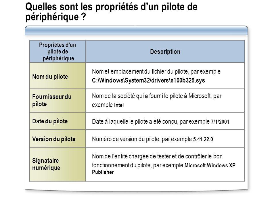 Quelles sont les propriétés d'un pilote de périphérique ? Propriétés d'un pilote de périphérique Description Nom du pilote Nom et emplacement du fichi