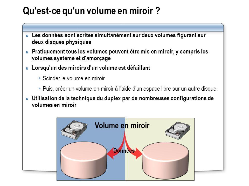 Les données sont écrites simultanément sur deux volumes figurant sur deux disques physiques Pratiquement tous les volumes peuvent être mis en miroir,