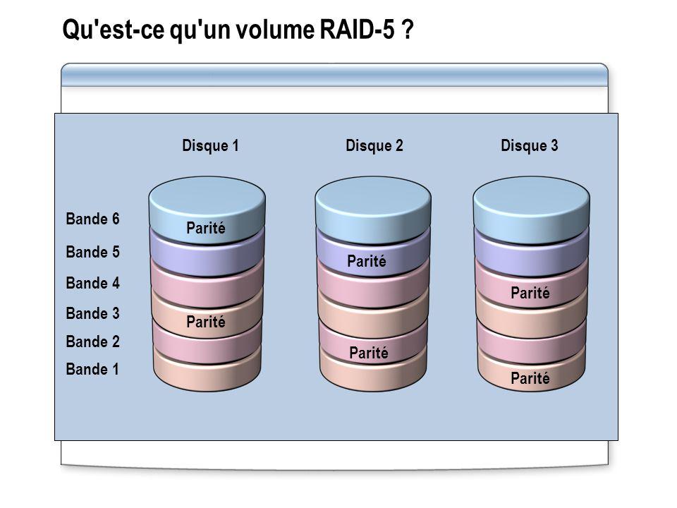 Qu'est ce qu'un volume RAID 5 ? Disque 1Disque 2Disque 3 Bande 1 Bande 2 Bande 3 Bande 4 Bande 5 Bande 6 Parité