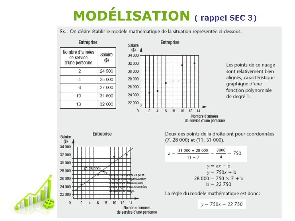 Free Powerpoint Templates Page 4 MODÉLISATION ( rappel SEC 3)