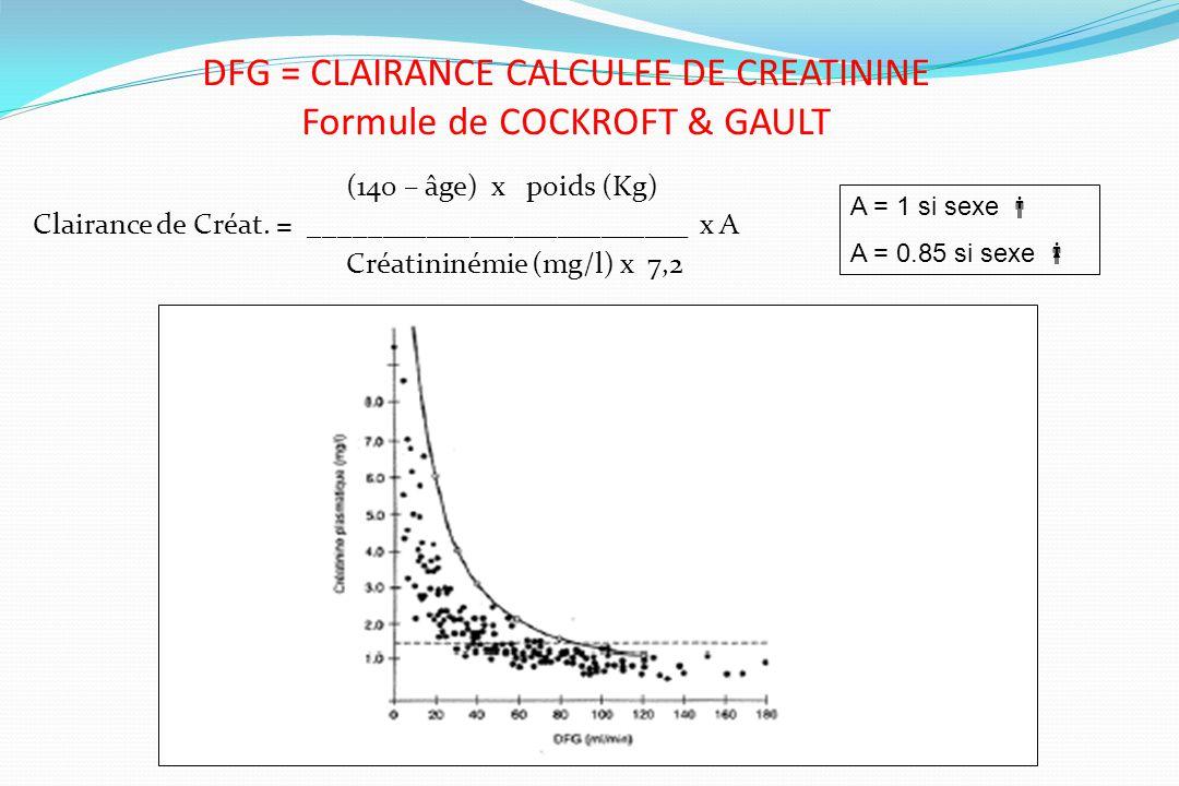 DFG = CLAIRANCE CALCULEE DE CREATININE Formule de COCKROFT & GAULT (140 – âge) x poids (Kg) Clairance de Créat. = __________________________ x A Créat
