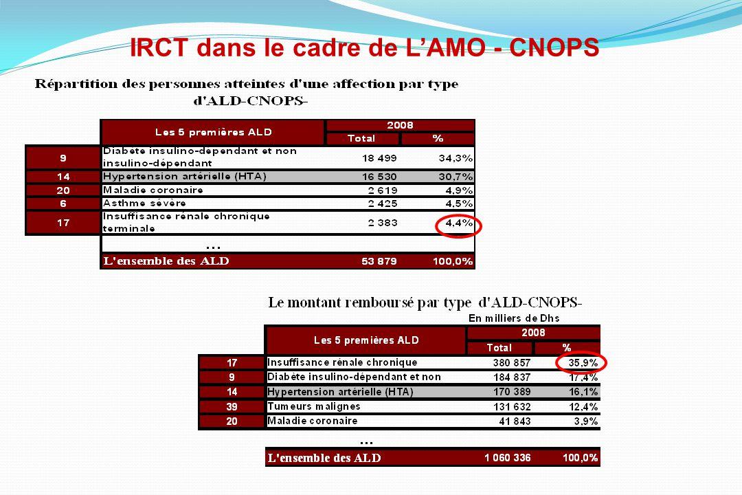 IRCT dans le cadre de LAMO - CNOPS