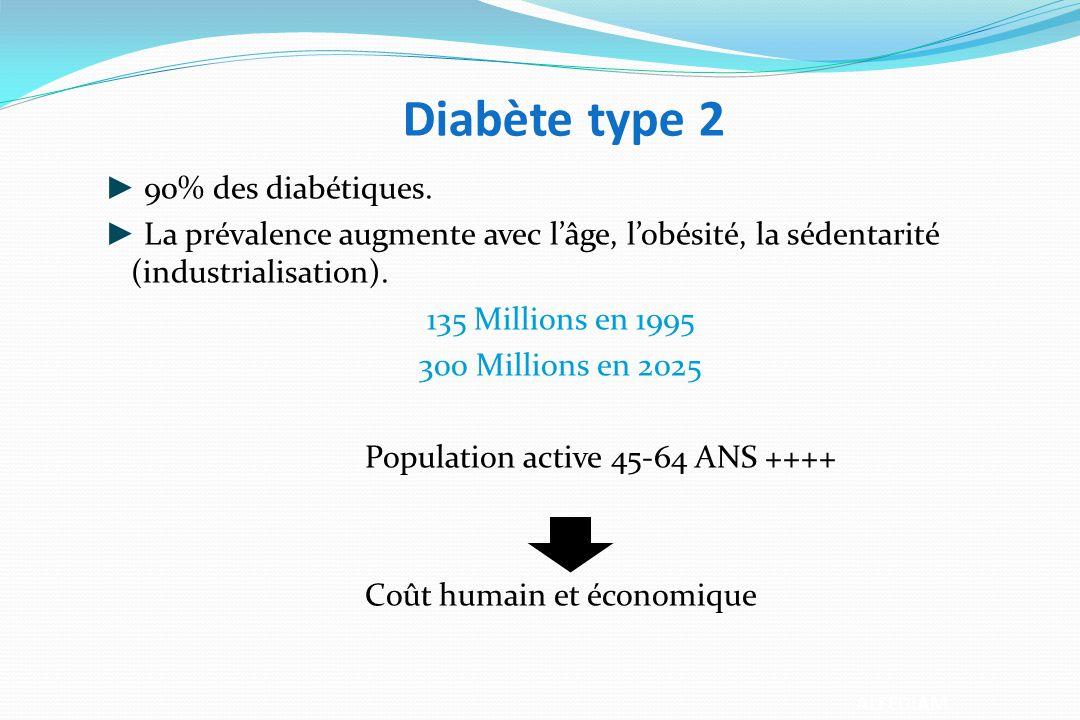 Diabète type 2 90% des diabétiques. La prévalence augmente avec lâge, lobésité, la sédentarité (industrialisation). 135 Millions en 1995 300 Millions