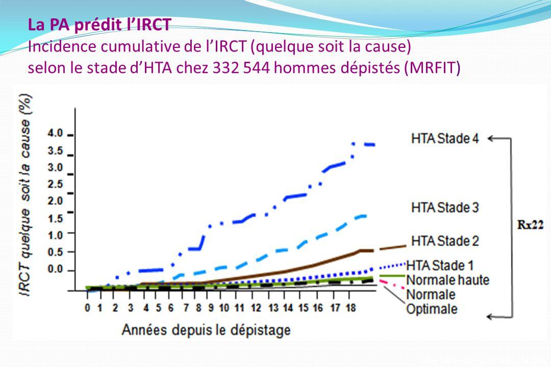 La PA prédit lIRCT Incidence cumulative de lIRCT (quelque soit la cause) selon le stade dHTA chez 332 544 hommes dépistés (MRFIT) Klag MJ et al. NEJM