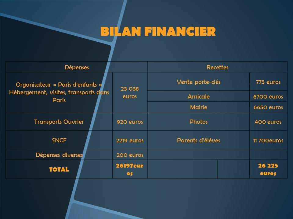 BILAN FINANCIER DépensesRecettes Organisateur « Paris denfants » Hébergement, visites, transports dans Paris 23 038 euros Vente porte-clés775 euros Am