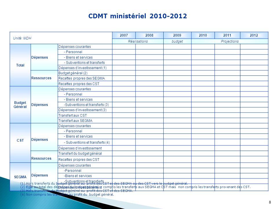 8 Unité: MDH 200720082009201020112012 RéalisationsbudgetProjections Total Dépenses Dépenses courantes - Personnel - Biens et services - Subventions et