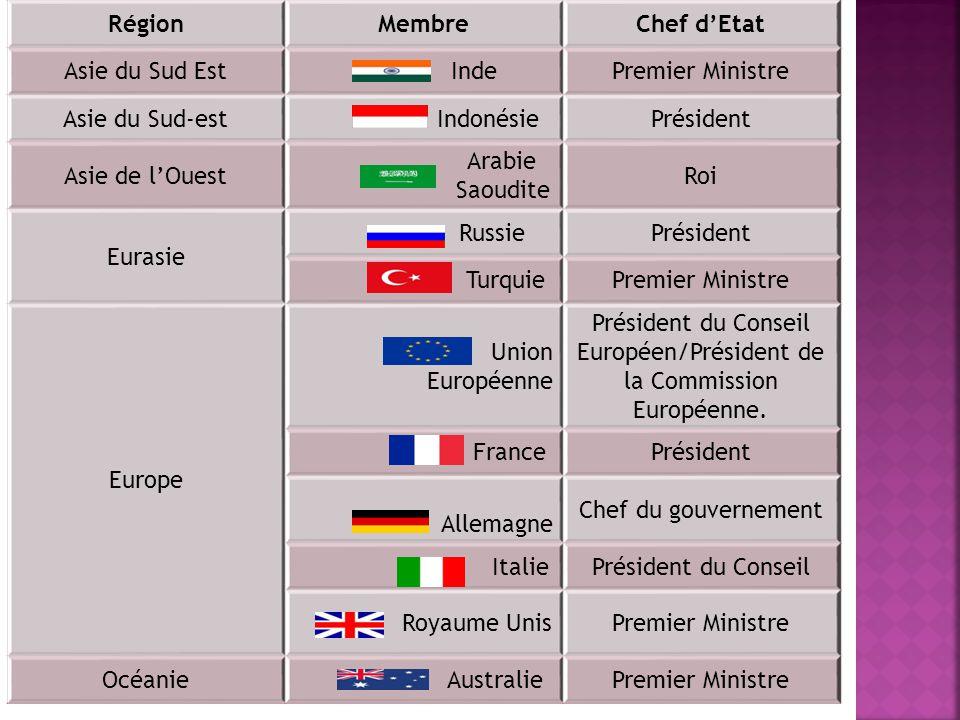 RégionMembreChef dEtat Asie du Sud Est IndePremier Ministre Asie du Sud-est IndonésiePrésident Asie de lOuest Arabie Saoudite Roi Eurasie RussiePrésid