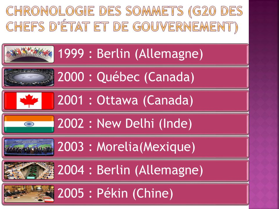 1999 : Berlin (Allemagne) 2000 : Québec (Canada) 2001 : Ottawa (Canada) 2002 : New Delhi (Inde) 2003 : Morelia(Mexique) 2004 : Berlin (Allemagne) 2005