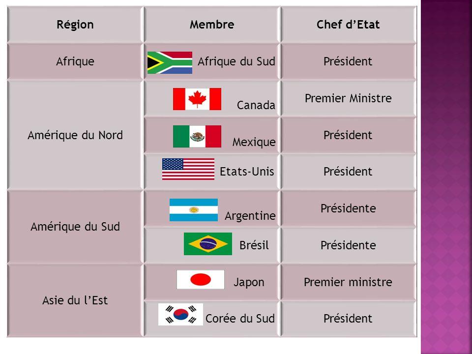 RégionMembreChef dEtat Asie du Sud Est IndePremier Ministre Asie du Sud-est IndonésiePrésident Asie de lOuest Arabie Saoudite Roi Eurasie RussiePrésident TurquiePremier Ministre Europe Union Européenne Président du Conseil Européen/Président de la Commission Européenne.