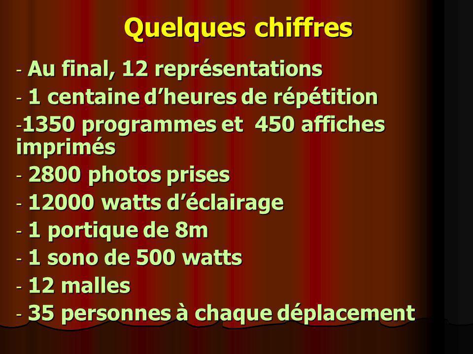 Quelques chiffres - Au final, 12 représentations - 1 centaine dheures de répétition - 1350 programmes et 450 affiches imprimés - 2800 photos prises -