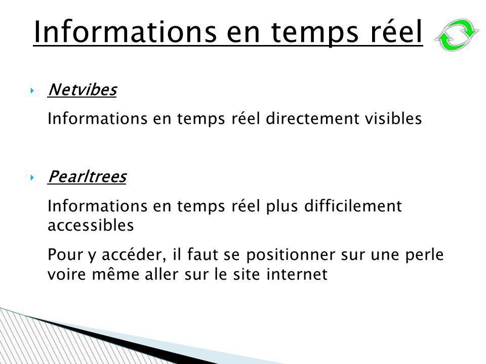 Informations en temps réel Netvibes Informations en temps réel directement visibles Pearltrees Informations en temps réel plus difficilement accessibl