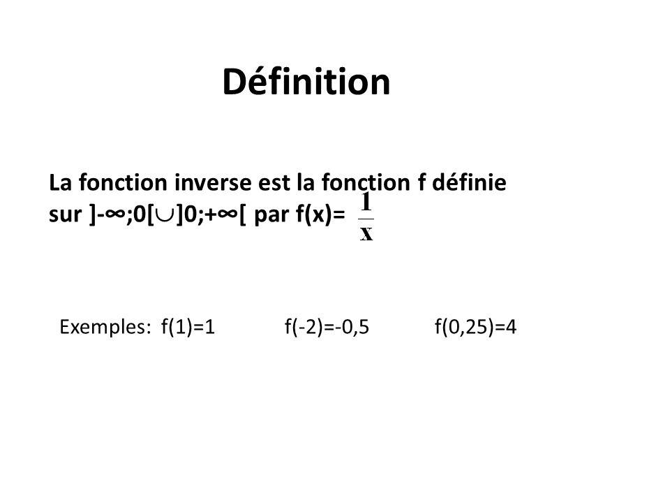 Définition La fonction inverse est la fonction f définie sur ]-;0[ ]0;+[ par f(x)= Exemples: f(1)=1 f(-2)=-0,5 f(0,25)=4