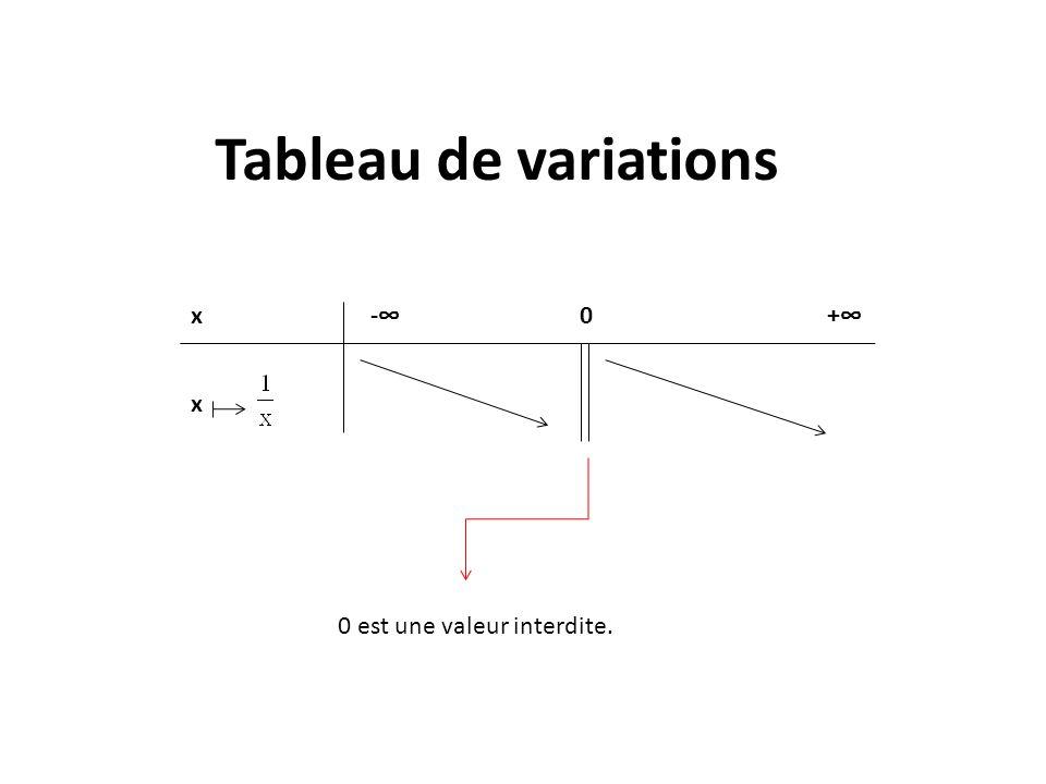 Tableau de variations x- 0 + x 0 est une valeur interdite.