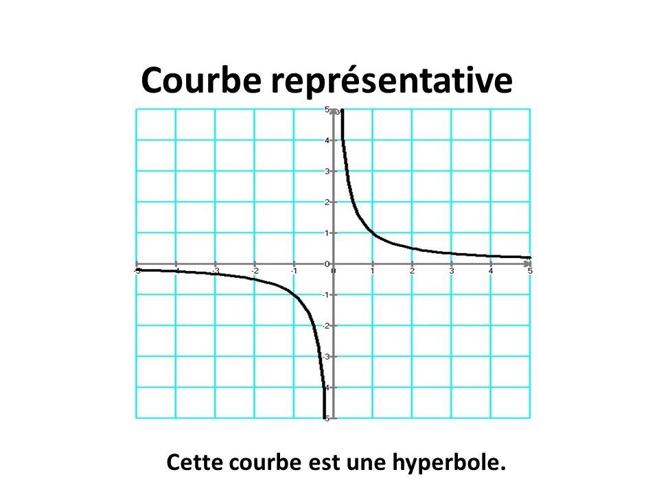 Courbe représentative Cette courbe est une hyperbole.