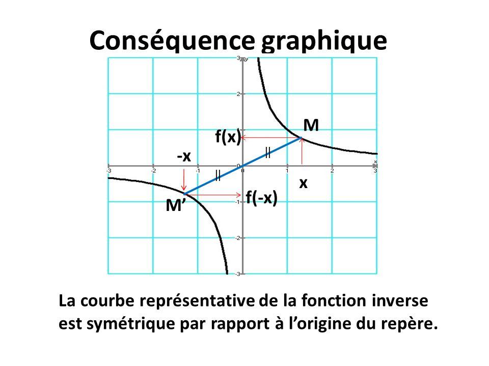 Conséquence graphique x f(x) -x f(-x) M M La courbe représentative de la fonction inverse est symétrique par rapport à lorigine du repère.