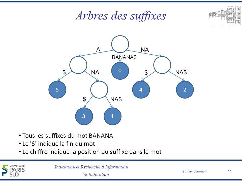 Indexation et Recherche d'Information Indexation Xavier Tannier Arbres des suffixes 44 2 5 1 4 A NA $ NA$ $ Tous les suffixes du mot BANANA Le '$' ind