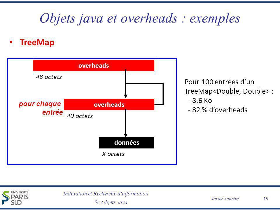 Indexation et Recherche d'Information Objets Java Xavier Tannier Objets java et overheads : exemples TreeMap 15 overheads 48 octets overheads 40 octet