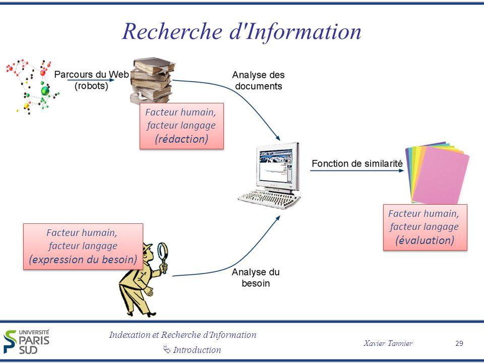 Indexation et Recherche d Information Xavier Tannier Introduction Facteur humain, facteur langage (expression du besoin) Facteur humain, facteur langage (rédaction) Recherche d Information 29 Facteur humain, facteur langage (évaluation)