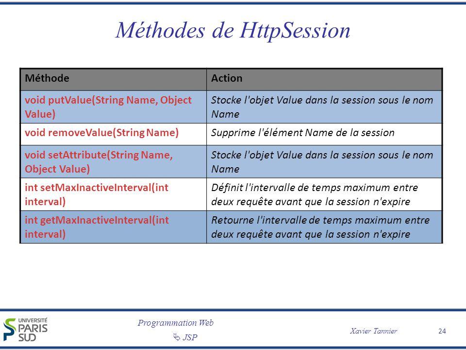 Programmation Web Xavier Tannier JSP 24 Méthodes de HttpSession MéthodeAction void putValue(String Name, Object Value) Stocke l'objet Value dans la se