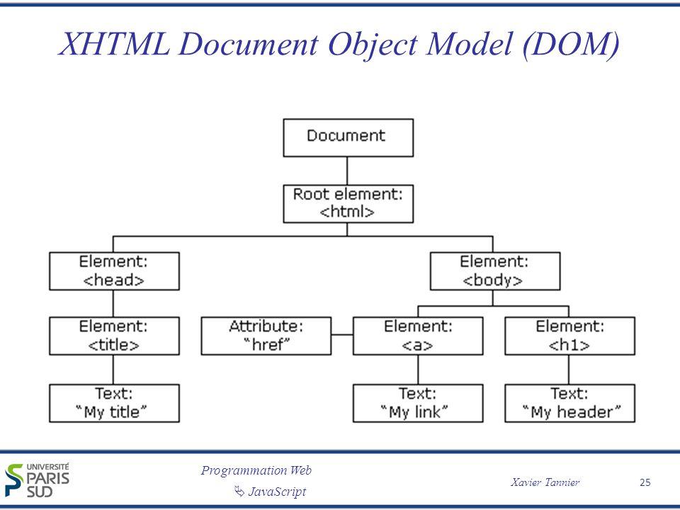 Programmation Web JavaScript Xavier Tannier XHTML Document Object Model (DOM) 25