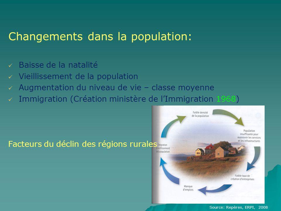 Changements dans la population: Baisse de la natalité Vieillissement de la population Augmentation du niveau de vie – classe moyenne Immigration (Créa
