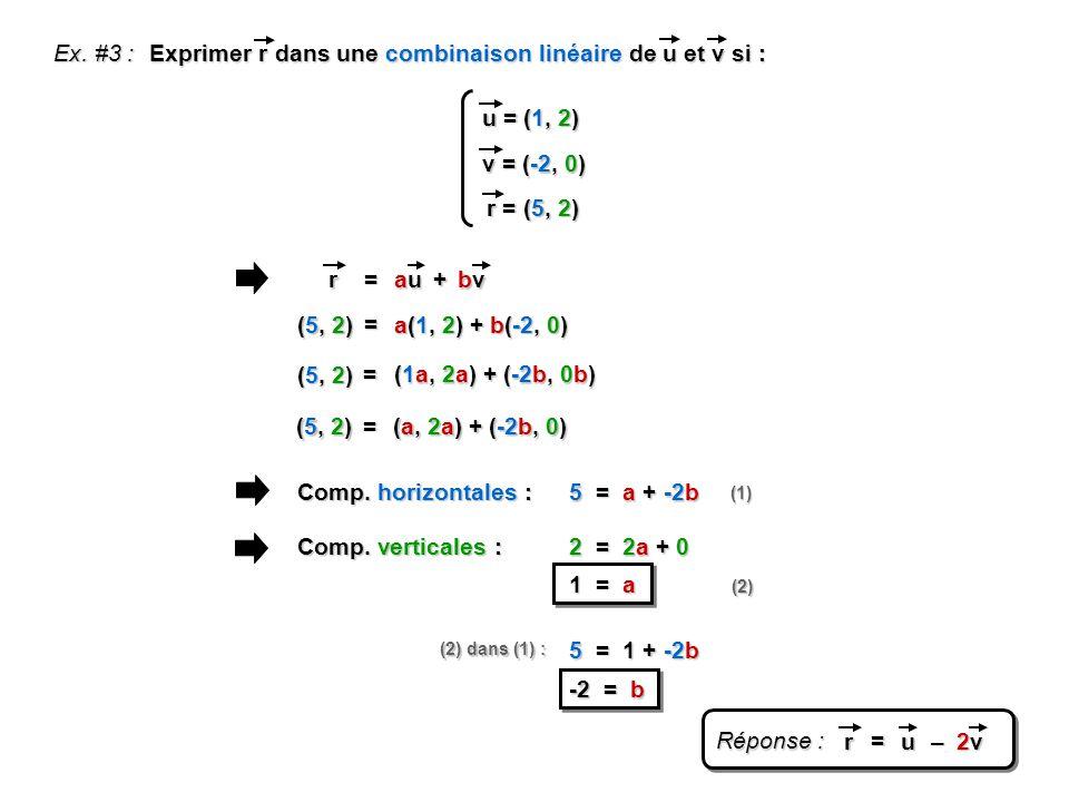 Ex. #3 : Exprimer r dans une combinaison linéaire de u et v si : u = (1, 2) v = (-2, 0) r = (5, 2) + = auauauau bvbvbvbvr = a(1, 2) + b(-2, 0) (5, 2)