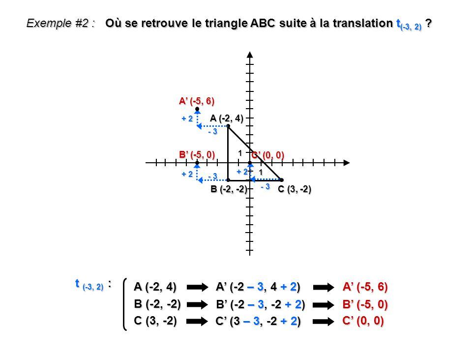 1 1 Exemple #2 : Où se retrouve le triangle ABC suite à la translation t (-3, 2) ? A (-2, 4) A (-2 – 3, 4 + 2) A (-5, 6) t (-3, 2) : A (-2, 4) B (-2,