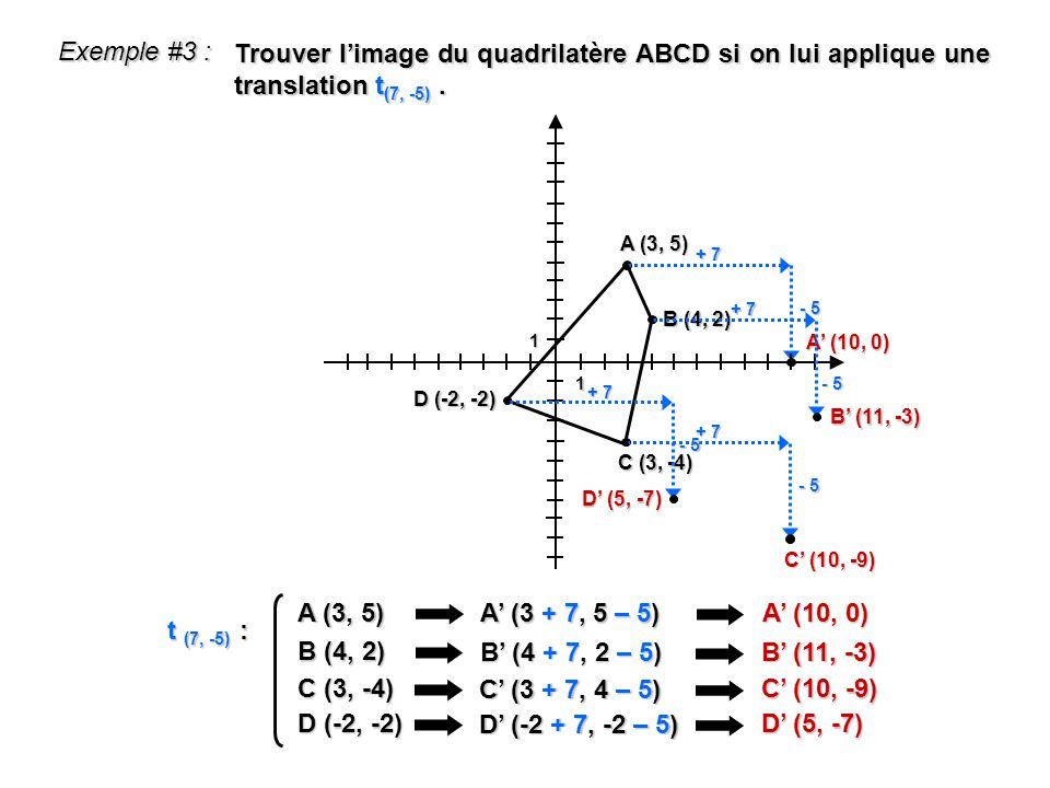 Exemple #3 : Trouver limage du quadrilatère ABCD si on lui applique une translation t (7, -5). A (3, 5) A (3 + 7, 5 – 5) A (10, 0) t (7, -5) : A (3, 5