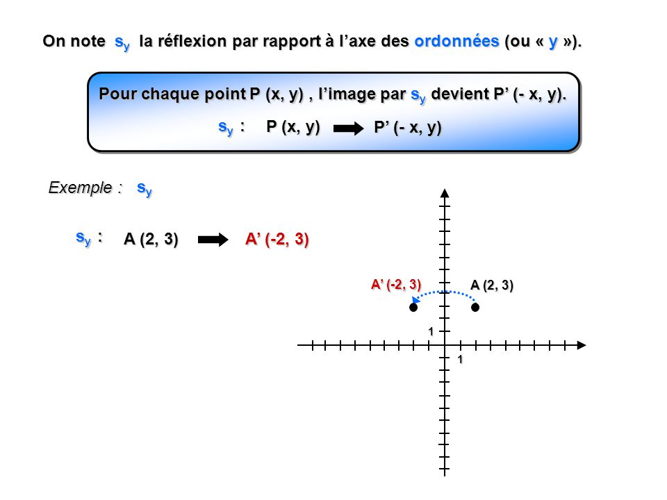 1 1 Exemple : A B C A A (3, 2) A (-2, 3) B (3, 10) B (-10, 3) C (7, 2) C (-2, 7) r (O, 90 o ) Pour chaque point P (x, y), limage par r (O, 90 o ) devient P (- y, x).