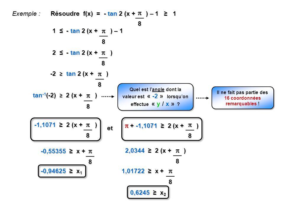 Exemple : Résoudre f(x) = - tan 2 (x + ) – 1 1 8 -1,1071 2 (x + ) 8 et + -1,1071 2 (x + ) + -1,1071 2 (x + )8 -0,55355 x + 8 -0,94625 x 1 2,0344 2 (x + ) 8 1,01722 x + 8 0,6245 x 2 1 - tan 2 (x + ) – 1 8 2 - tan 2 (x + ) 8 -2 tan 2 (x + ) 8 Quel est langle dont la valeur est « -2 » lorsquon effectue « y / x » .
