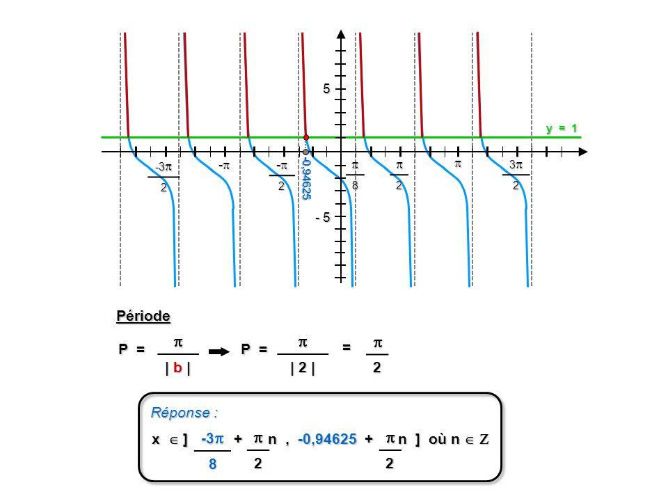 - 5 52 32 -2 - -3 -3 2 8 y = 1 -0,94625 P = | b | | 2 | P = Période Réponse : x ] + n, -0,94625 + n ] où n x ] + n, -0,94625 + n ] où n = -3 -3 8 2 22